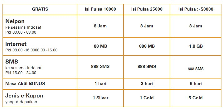 daftar paket nelpon sms internet gratis Indosat